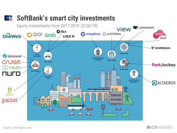 SBGのスマートシティーへの投資(2017年~19年2月26日)
