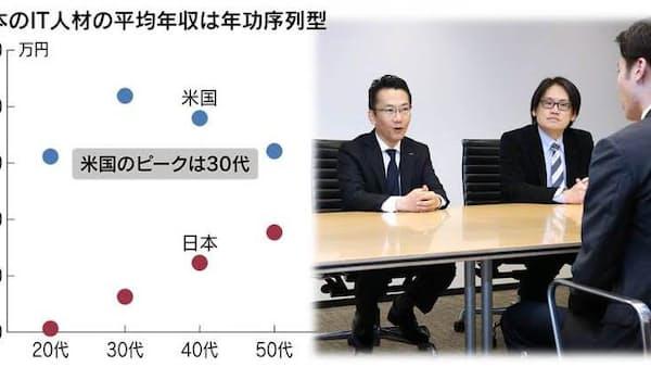 「頭脳」買い負ける日本 IT人材報酬、海外と差