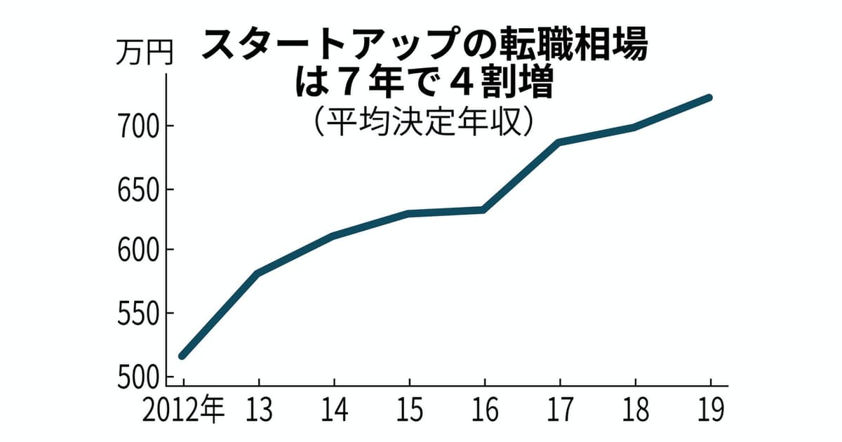 スタートアップ転職、年収720万円超 上場企業越え