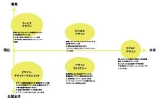 研究会の議論の結果、デザイン経営を支えるスキルとして5つのキーワードが出てきた。図中の「B」はビジネス、「T」はテクノロジーの略