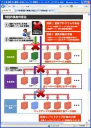 ファーストサーバのホームページに掲示されている、障害原因を説明する文書