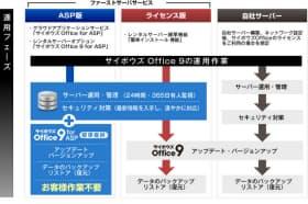 ファーストサーバによる「サイボウズ Office9 for ASP」の説明資料