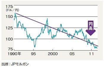 図1 国力と関係なく円は強い  世界の株価と為替の変動を示した。「通貨の価値は国力を反映する」という説は、根拠に乏しい議論。バブルが崩壊した1990年以降の日本経済は長期停滞し、明らかに「国力」は弱まった。一方でその間、最も国力が強かったはずの米国の通貨は、対円で44%も下落しているのだ。