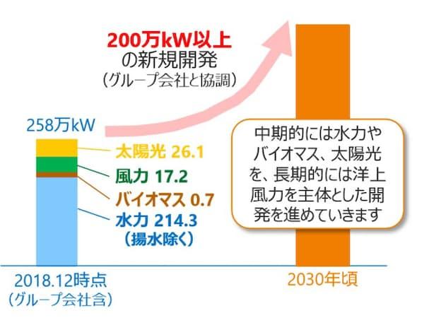 30年頃までに200万kW以上の新規再エネを開発する(出所:中部電力)