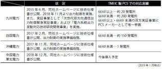 各電力会社の状況とTMEIC の対応実績(出所:TMEIC)