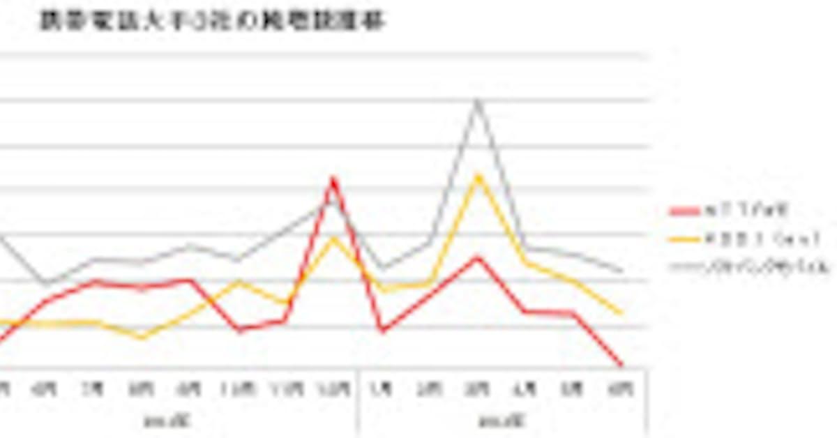 解約 中国 携帯 件数 電話