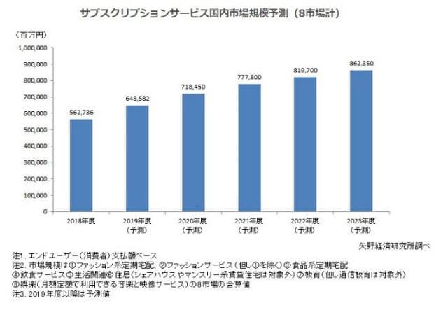 c5bd9f9d95 矢野経済研究所、国内のサブスクリプション(定額)サービス市場の調査結果を発表 :日本経済新聞