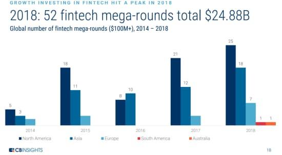18年のフィンテック企業52社によるメガラウンドでの調達額は計248億8000万ドルに達した (14~18年のフィンテック企業によるメガラウンドの件数)