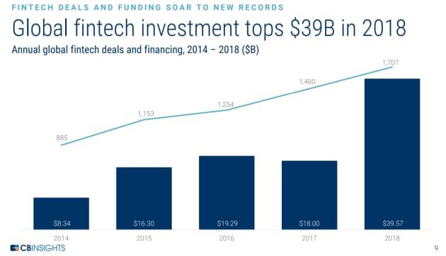 18年のフィンテック企業への投資額は390億ドルを超えた (14~18年の世界のフィンテック企業による資金調達ラウンドの件数と調達額)