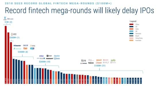 フィンテック企業のメガラウンドは過去最高水準に達しているため、IPOは遅れ気味に