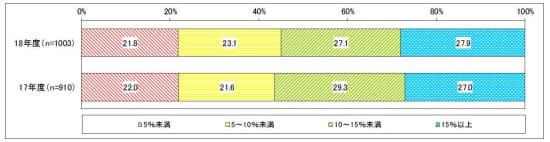 予算に占める情報セキュリティー費用の割合(出所:JUAS)
