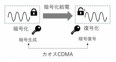 多対多の電力の無線送信を符号で支える(出所:みんな電力)