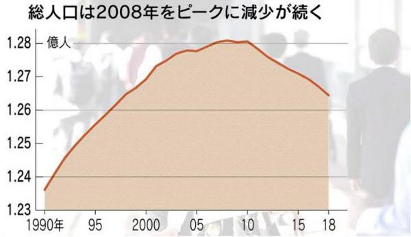 人口 総 日本 の
