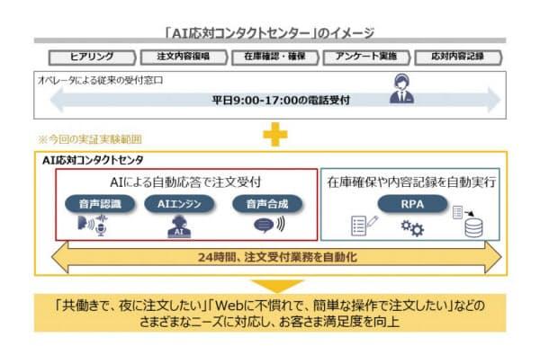 電話注文を自動化したイメージ(出所:NTTコミュニケーションズ)