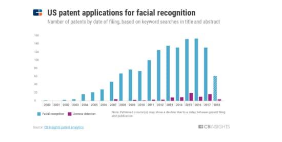 米国における顔認証技術の特許申請件数
