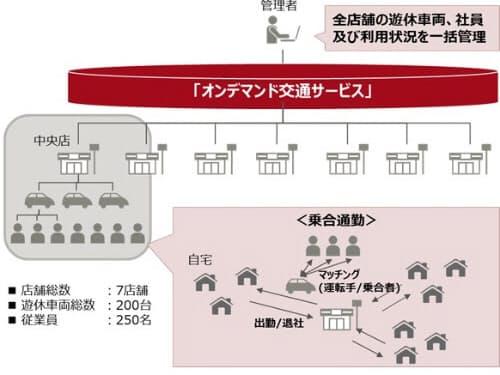 ネッツトヨタ瀬戸内が従業員向けに始めた乗り合い通勤制度の概要(出所:富士通)