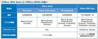 図1 コンシューマー向けのOfficeにはサブスクリプション版の「Office 365 Solo」と、パッケージ版の「Office Home & Business 2019」「同Personal 2019」がある。家庭向けとされているがどれも商業利用が可能。Office 365にはこのほかに法人向けのライセンスもある