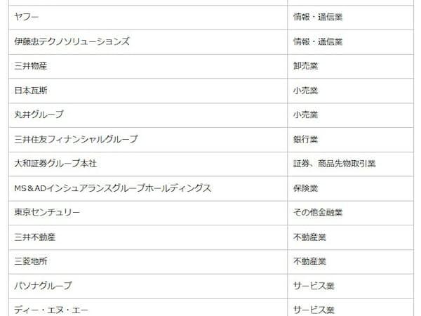 攻めのIT経営銘柄2019に選定された29社。このうち、ANAホールディングスが「DXグランプリ」となった(出所:経済産業省と東京証券取引所の資料を基に日経 xTECHが作成)
