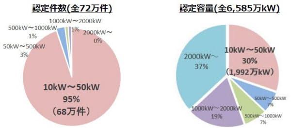 国内では10~50kWの小規模太陽光が多くを占める(出所:経済産業省)