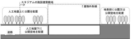 公園と公開空地を立体的に整備する例(資料:日本スポーツ振興センター)