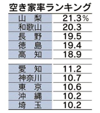全都道府県の空き家率ランキングを文末に掲載