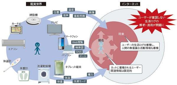 図1 現実世界の転写が進む  家電や健康器具など多様な機器がインターネットに接続されることで、インターネット上にユーザーの生活ログが蓄積され、インターネットからの新しいサービスが提供可能になる。