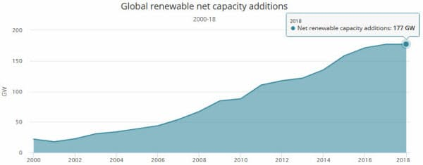 世界全体における再エネ容量増設の推移(出所:IEA)