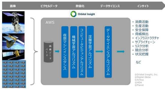 Orbital Insightが手がけるサービスのイメージ(出所:スカパーJSAT)