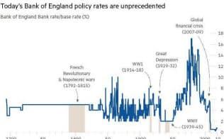 政策金利または基準貸出金利(%)