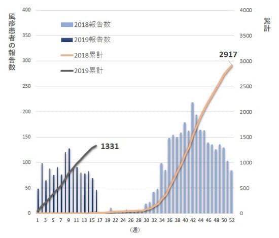 風疹患者の報告件数の推移