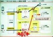 写真2 7月25日に発生したspモード各種設定のトラブルの概要