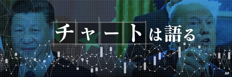 「次の制裁は?」市場恐々 中国の時価総額5.2%減