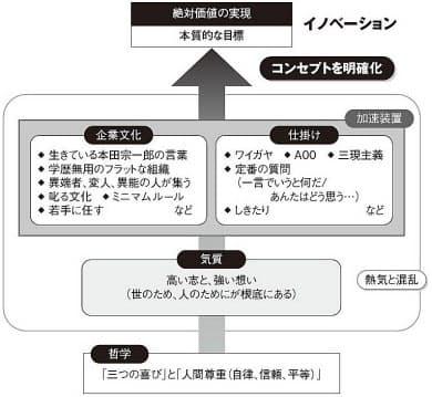 図1 ホンダ流イノベーションの見取り図