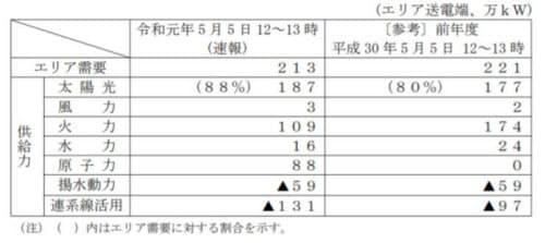 四国エリア需要に対する太陽光発電比率最大日の需給バランス(出所:四国電力)