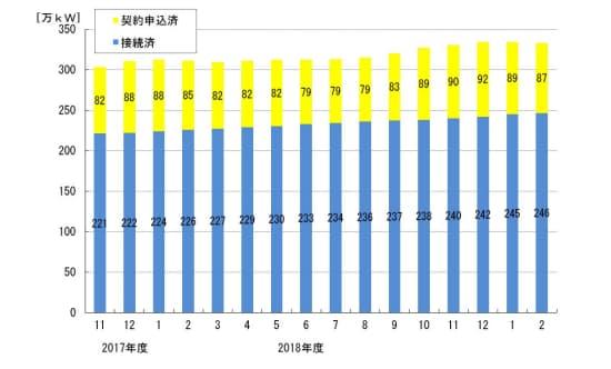 四国エリアにおける太陽光発電の導入状況(出所:四国電力)