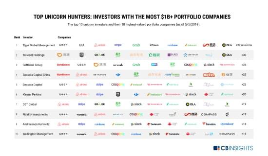 ユニコーン投資家上位10社と、各社が出資しているユニコーンの評価額上位10社(19年5月5日時点)
