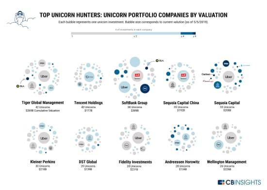 投資先企業の評価額に基づく分類 それぞれの円はユニコーン1社への出資を表す。円の大きさは現時点(19年5月5日)での評価額に対応している