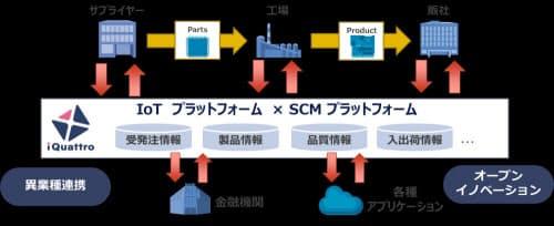 iQuattroを活用した企業サービスの連携イメージ(出所:NTTデータ)
