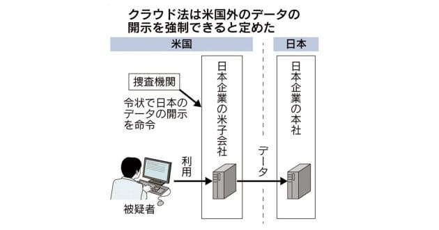 国外でもデータ開示要求する米クラウド法