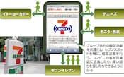 図3 セブン&アイが始めた公衆無線LANサービス「セブンスポット」  グループ傘下のコンビニとスーパー、百貨店、レストランの販促活動を共通化する。