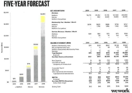 ウィーワークは14年の投資家へのプレゼン資料で、18年の売上高を29億ドルと予測した。実際の売上高は予測を大きく下回る18億ドルだった