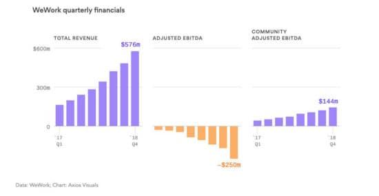 ウィーワークの調整後EBITDAと社内で使われているコミュニティー調整後EBITDAには3億9400万ドルの開きがある(出典:Axios)
