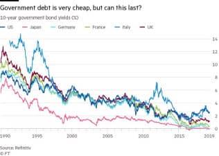 10年物国債利回り(%)