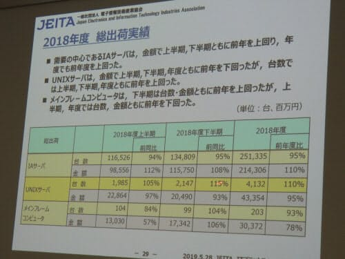 JEITAが公表した2018年度のサーバー出荷実績