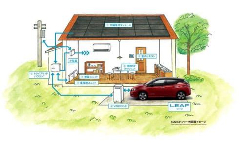 太陽光発電電力を住宅内とEVの両方の蓄電池にため、両方の蓄電池から電力を使うことができる(出所:日産自動車、カナディアン・ソーラー・ジャパン)
