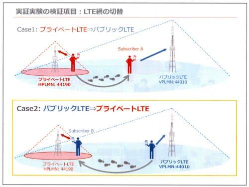 自営回線のエリア内に入った際に、公衆回線からスムーズに切り替えられるかが検証のポイントになるとしている(出所:IIJ)