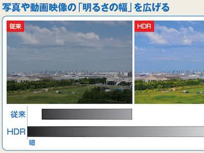 図1 従来の写真や映像と、HDR の写真や映像の違いのイメージ。映像では、記録可能な輝度の上限が従来の100 倍に向上。表示するにはパソコンなどの再生機器とディスプレーの両方でHDR対応が必要だ(図はイメージ)
