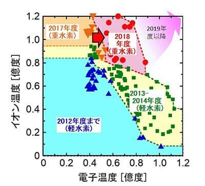 LHDで生成されたプラズマのイオン温度と電子温度の領域(出所:核融合科学研究所)