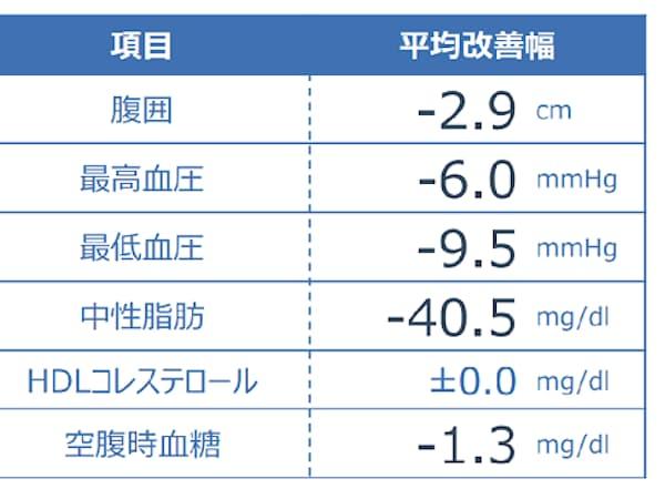 リボーンマジックのメタボ改善効果の平均値