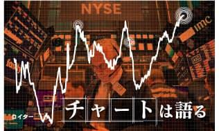 米企業は借りすぎか 金融の過熱、リーマン超え